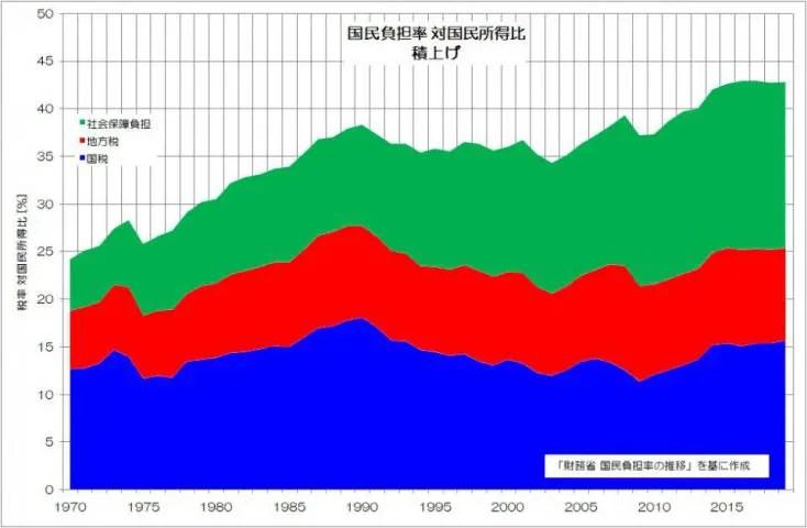 国民負担率 対国民所得比 積上げ 財務省