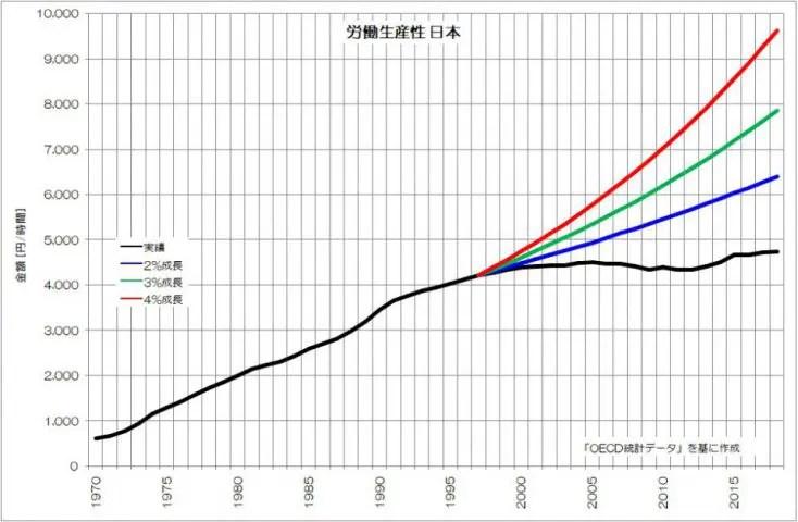 労働生産性 日本 OECD