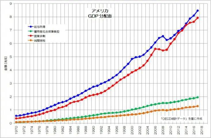 アメリカ GDP 分配面 OECD