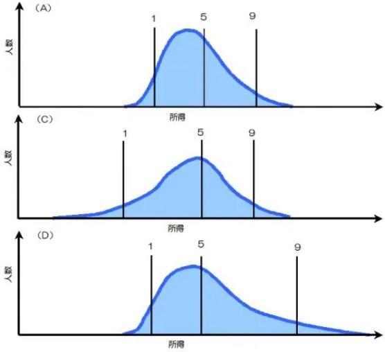 所得分布 中央値との比較