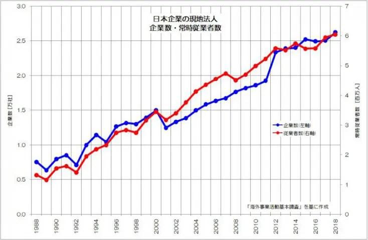 日本企業の現地法人 企業数・常時従業者数