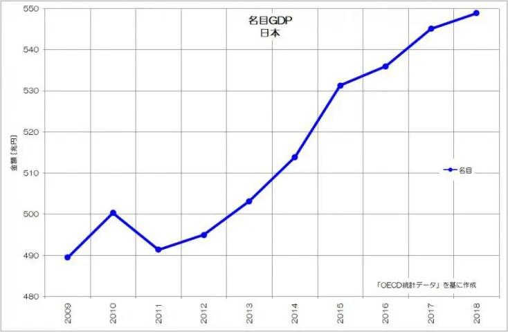 日本 名目GDP 直近 OECD