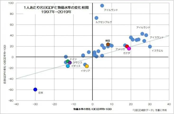 1人あたりGDPと物価水準の変化 相関