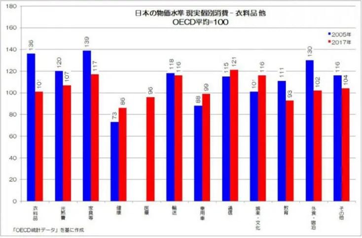 日本の物価水準 現実個別消費 衣料品他 OECD