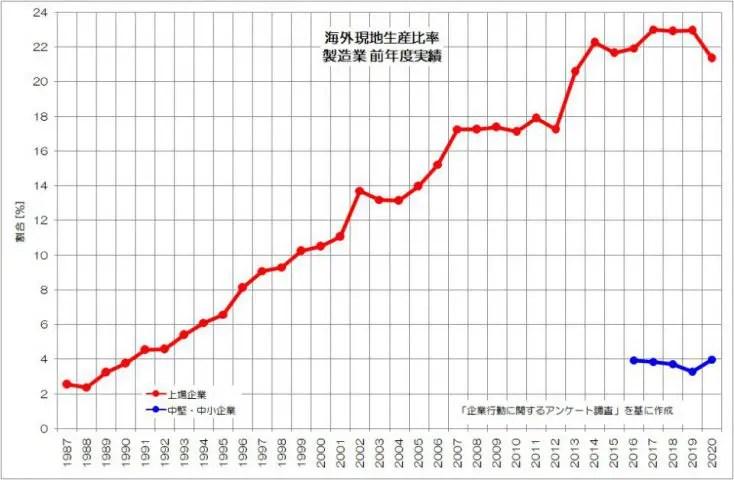 海外現地生産比率 推移