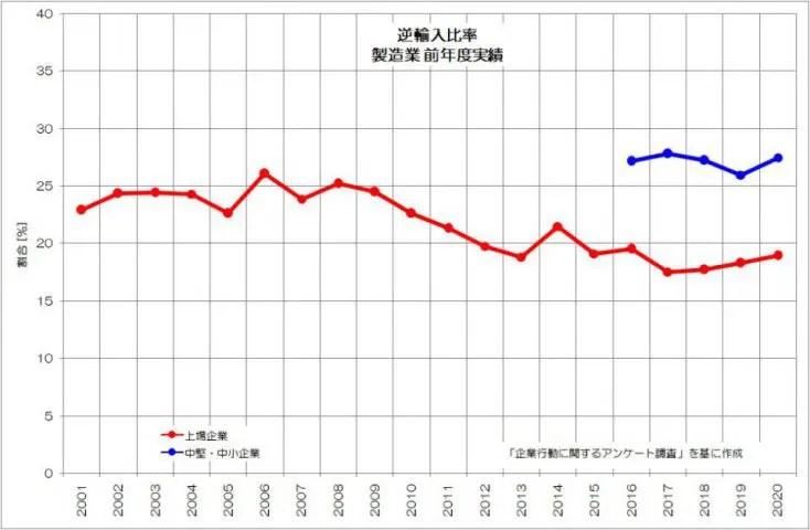 逆輸入比率 製造業 前年度実績