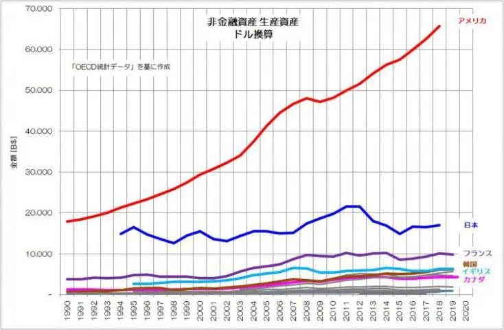 非金融資産 生産資産 ドル換算 推移