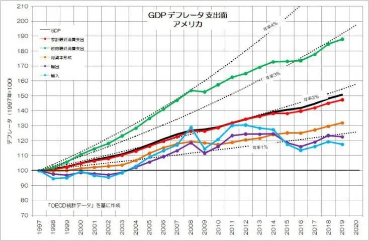 GDPデフレータ 支出面 アメリカ