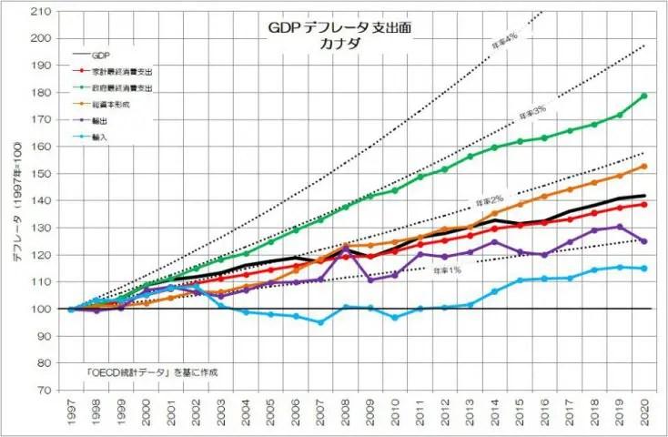 GDPデフレータ 支出面 カナダ