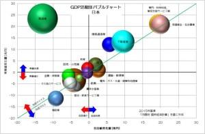 GDP 活動別 バブルチャート