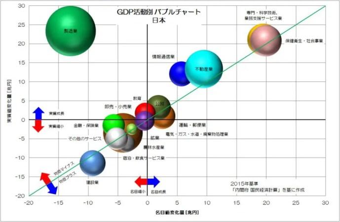 GDP活動別 バブルチャート 日本