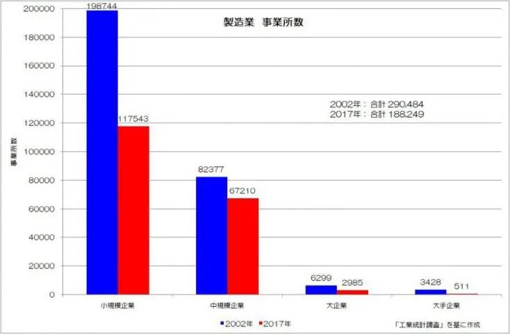 製造業 事業所数 工業統計調査