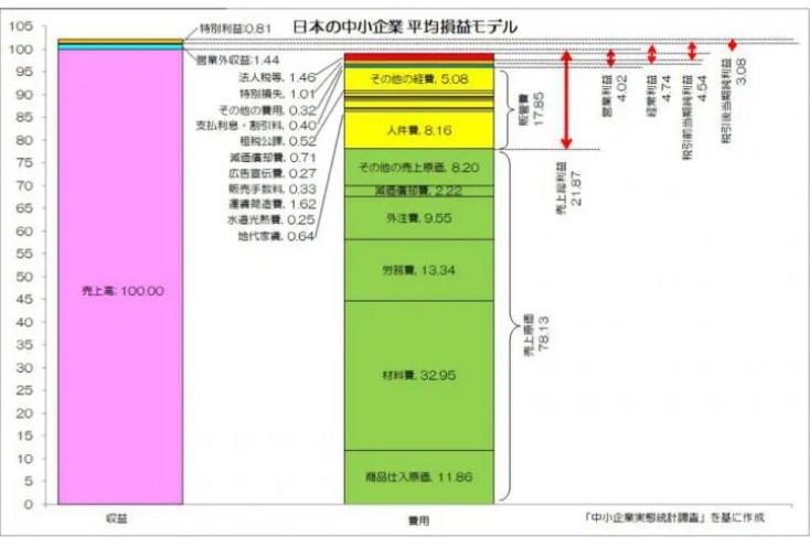 日本の中小企業 平均損益モデル