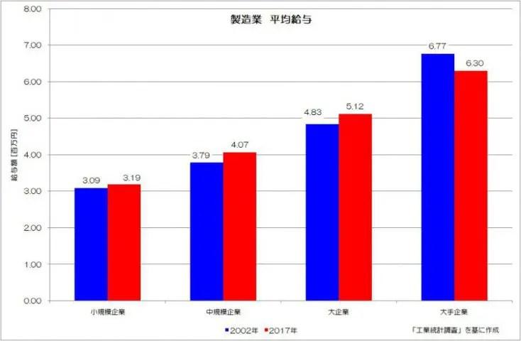 製造業 平均給与 工業統計調査