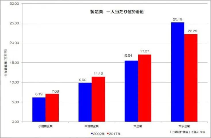 製造業 1人あたり付加価値 工業統計調査