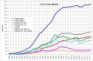 GDP支出面 詳細 推移