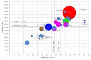 OECD 平均所得 付加価値 バブルチャート