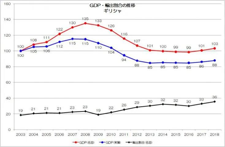 GDP推移 ギリシャ OECD