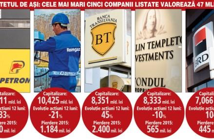 Banca Transilvania a detronat Fondul Proprietatea în topul celor mai valoroase companii listate