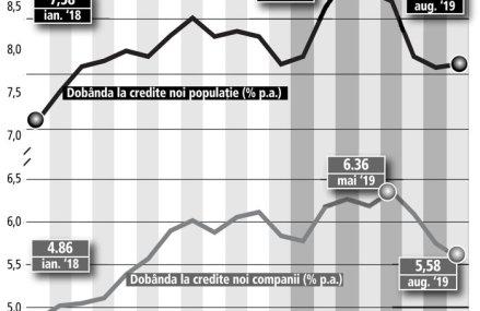 Criza coronavirus a temperat înclinaţia firmelor pentru depozite bancare. Depozitele noi în lei ale companiilor au scăzut cu 8,5% în T1/2020 faţă de T1/2019, la 52,3 mld. lei. Economiile în euro au scăzut cu 16%. Dobânda la lei, în jur de 2%