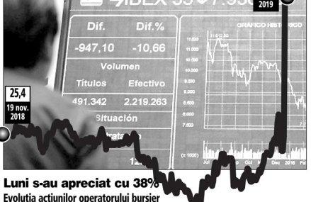 Acţiunile operatorului Bursei din Spania urcă cu 38% după ce elveţienii de la SIX Group confirmă că vor să îl cumpere pentru 2,8 mld. euro