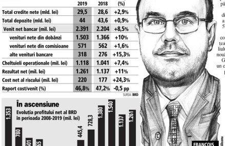 Cine a adus câştigul sistemului bancar de 1,6 mld. lei din T1/2020: aproape 65% dintre bănci au fost pe profit. Doar 12 instituţii de credit, pe pierdere