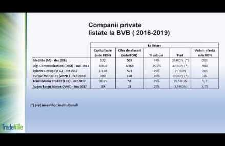 Companii private listate la BVB