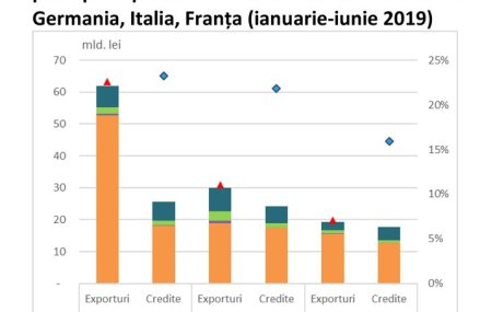 Cum ajută firmele exportatoare economia şi cât de expuse sunt pe sistemul bancar. Creditele firmelor exportatoare în Germania şi Italia reprezintă circa 40% din totalul portofoliului corporativ al băncilor, iar aceste firme asigură o treime din exporturile României