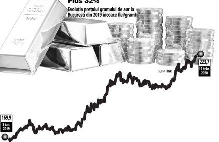 """Coronavirus: teama investitorilor de o posibilă îmbolnăvire a pieţelor urcă aurul la Bucureşti la maximul istoric. """"Pe termen lung rămân destule percepţii corelate cu riscul epidemic, geopolitic şi economic încât metalele preţioase să fie în atenţia pieţelor."""""""