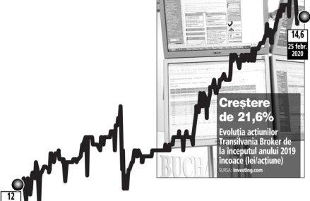 Transilvania Broker, al patrulea intermediar de asigurări din România, încheie anul 2019 cu un profit net de 4,6 mil. lei şi afaceri de 70,5 mil. lei. Acţiunile TBK se tranzacţionează în creştere cu 2,8% de la începutul anului, pe fondul unui rulaj de 457.470 lei