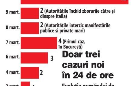 România a trecut pragul de 3.000 de pacienţi cu coronavirus, în creştere cu 445 în 24 de ore