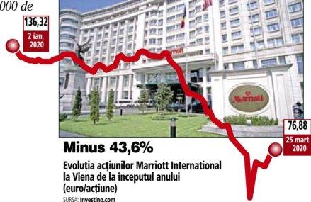 În lipsă de clienţi, lanţul internaţional Marriott, sub egida căruia se află cel mai mare hotel de cinci stele din Capitală, şi-a înjumătăţit valoarea bursieră de la izbucnirea pandemiei de COVID-19. Marriott International deţine peste 7.000 de unităţi hoteliere în 131 de ţări