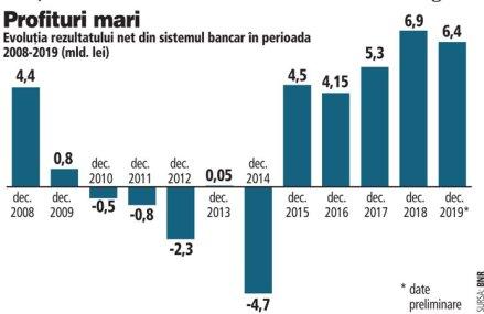 Băncile mari se pregătesc să dea acţionarilor dividende consistente după un an cu profituri record. Ce se va întâmpla în contextul crizei coronavirus?