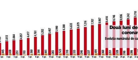 Numărul pacienţilor nou confirmaţi rămâne la un nivel ridicat: 326 de cazuri noi au fost confirmate ieri