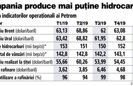 Petrom simte deja primele efecte ale crizei: producţie mai mică de hidrocarburi în T1/2020, iar spre finalul lunii martie vânzările s-au prăbuşit cu 30%. Pe 29 aprilie compania îşi va raporta rezultatele financiare aferente T1/2020