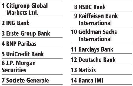 Topul celor mai activi giganţi bancari care vând bondurile externe ale României. Citigroup, ING şi Erste au fost pe podium în topul dealerilor de obligaţiuni externe în 2019. Americanii de la JP Morgan ocupă locul şase