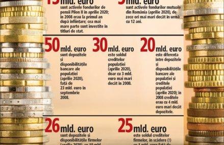 Sorin Pâslaru, ZF: O ancoră de 39 mld. euro pentru economia românească faţă de 2008: populaţia şi firmele au în conturi la bănci cu 21 mld. euro mai mult decât soldul creditelor. Se adaugă fondurile de pensii cu 13 mld. euro active şi fondurile mutuale cu 5 mld. euro, care nu contau la criza precedentă