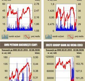 BVB BET – la un nou maxim de la izbucnirea crizei Covid-19
