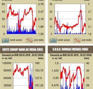 BVB Lichiditate  de 21,8 milioane lei, cu mult sub media zilnica a anului