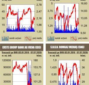 BVB Aproape jumatate din rulaj – dat de schimburile cu actiunile Banca Transilvania
