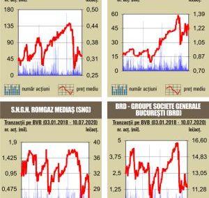 """BVB Tranzactii """"deal"""" cu 1,84%  din SIF Banat-Crisana"""