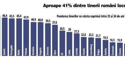 Statistică Eurostat: Circa 41% dintre tinerii români cu vârsta cuprinsă între 25 şi 34 de ani locuiau cu părinţii în 2019.  Vârsta medie la care tinerii români pleacă din casa părinţilor este de 28 de ani