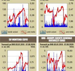 BVB Rulaj de 30,9 milioane lei, sub media zilnica a anului
