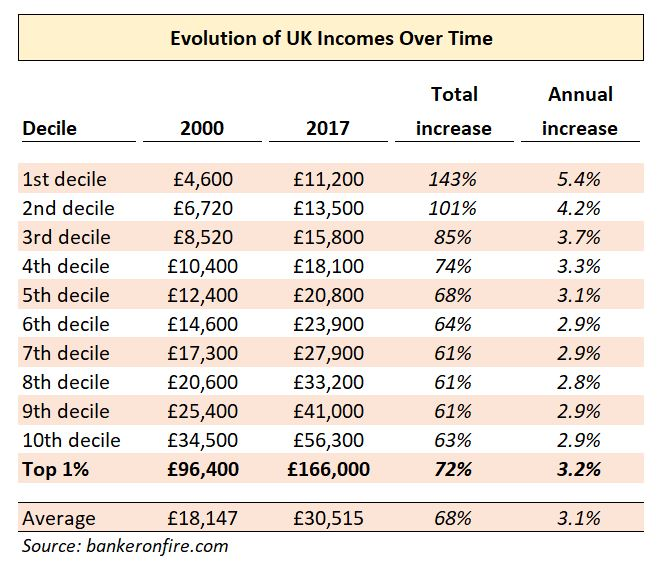 evolution of UK incomes over time by decile
