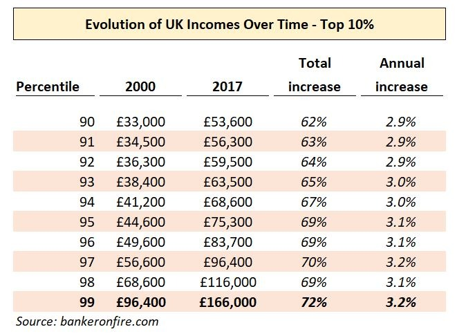 evolution of UK incomes over time - top 10%