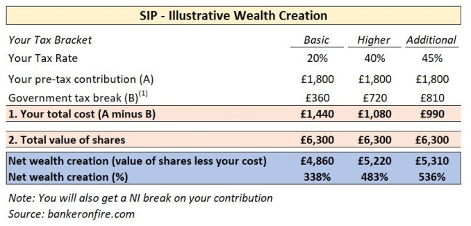 Share Incentive Plan - Wealth Creation