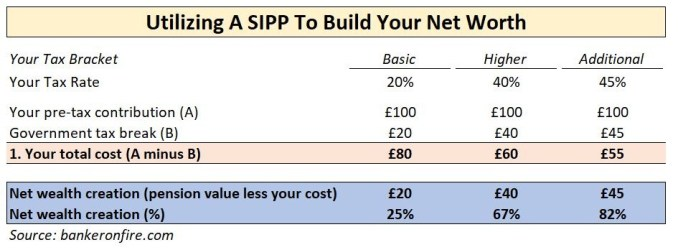 Use SIPP to build your net worth
