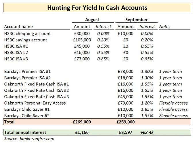 hunting for yield in cash accounts