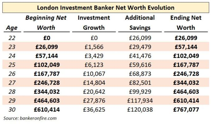 investment banker net worth