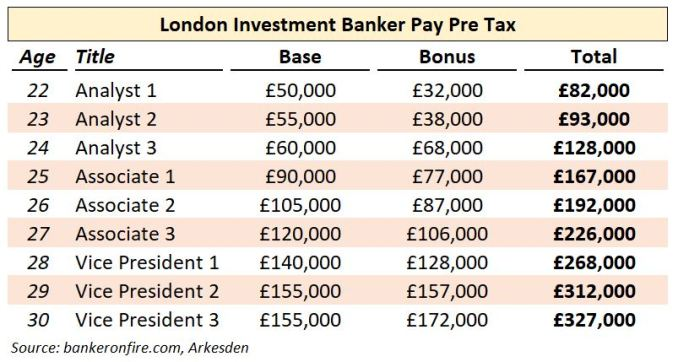 investment banking salary and bonus levels